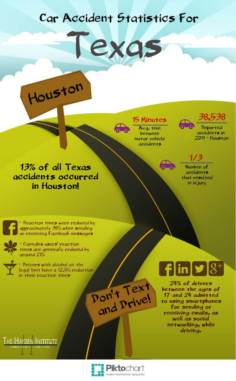 Houston Car Accident Statistics - Don't Text and Drive