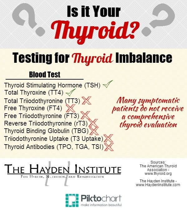what is the abbreviation for thyroid on a blood test