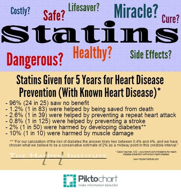 Cholesterol Lowering Statin with Known Heart Disease