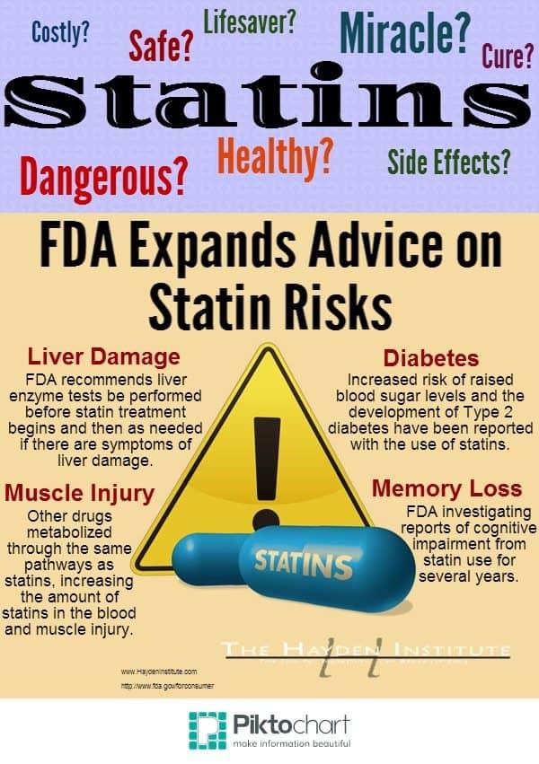 Cholesterol Lowering Statin Risks